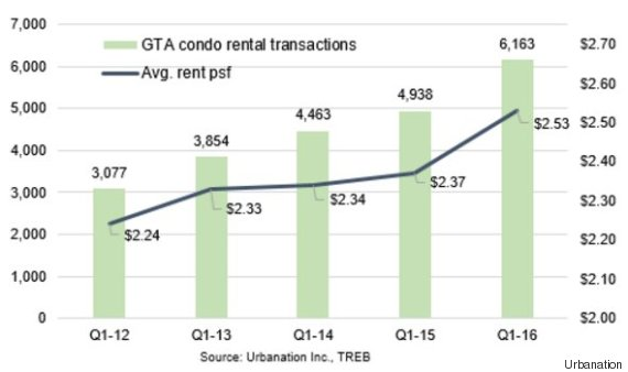 rental prices toronto
