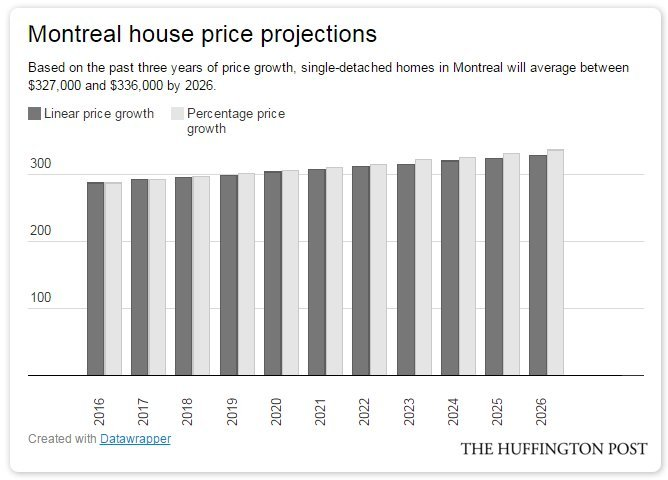 montreal house projections