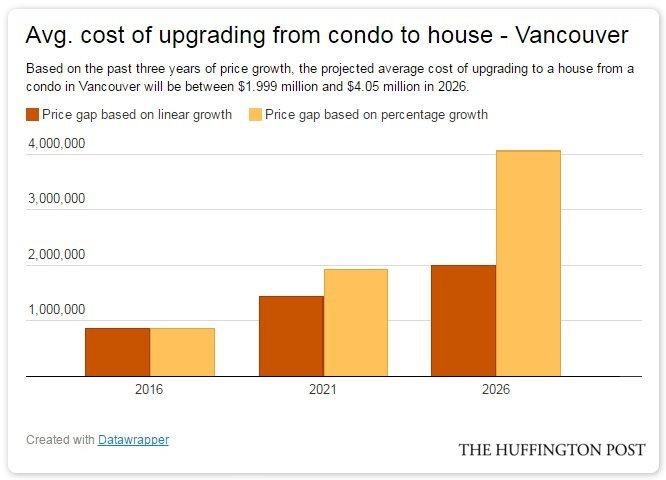 vancouver condo house gap
