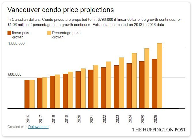 vancouver condo projections