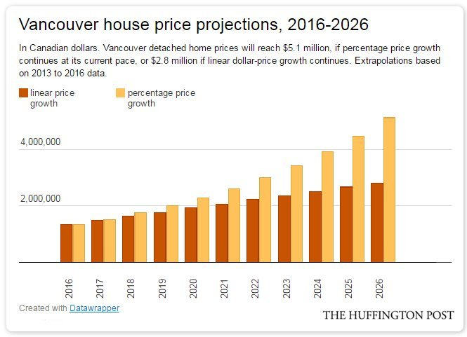 vancouver house projections