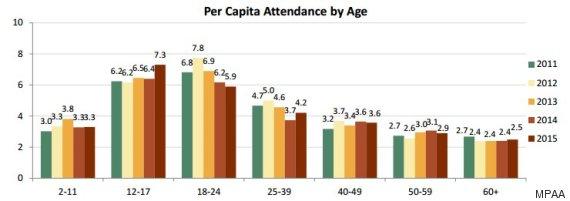 theatre attendance
