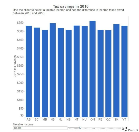 tax savings 2016