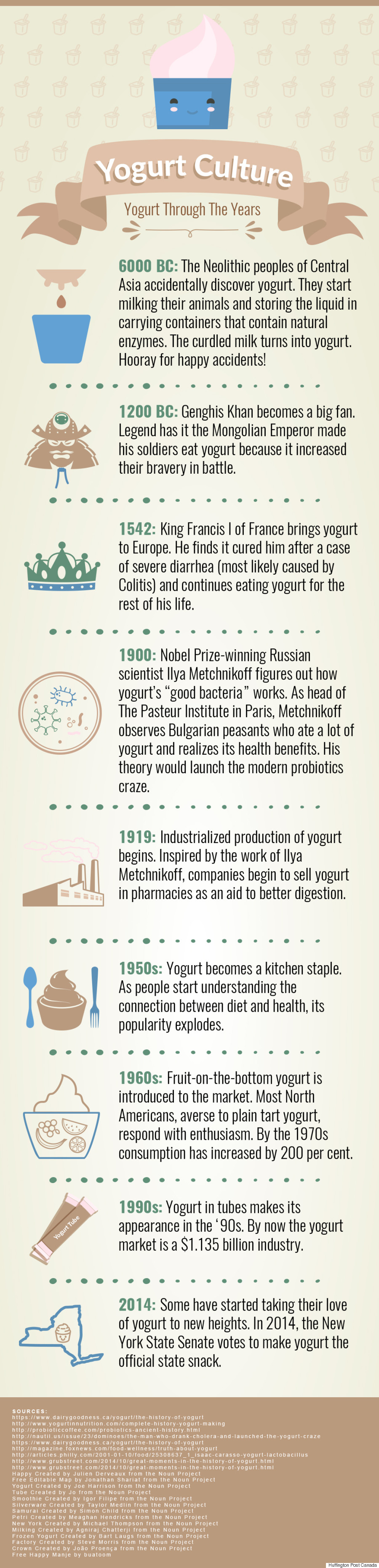 history yogurt