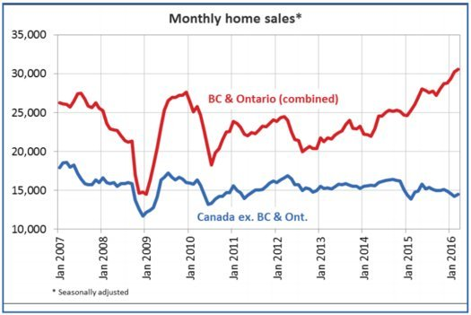 crea home sales chart