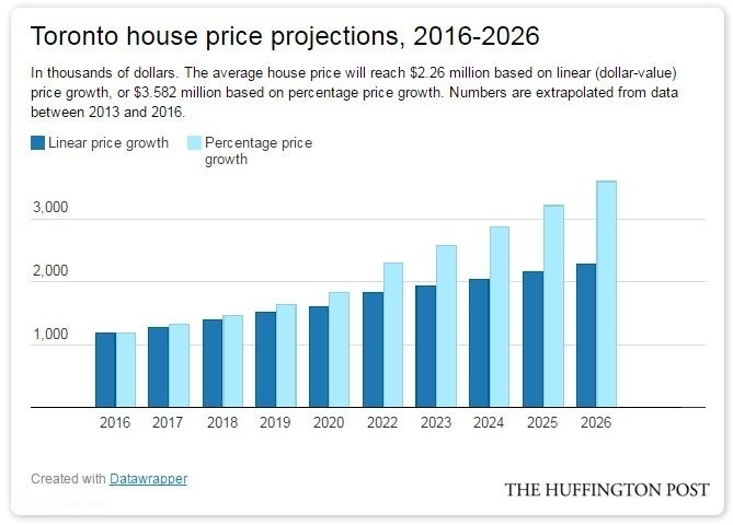 House projections 2016
