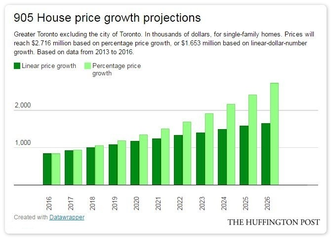 Canada s house prices will look like this in 10 years if trends keep