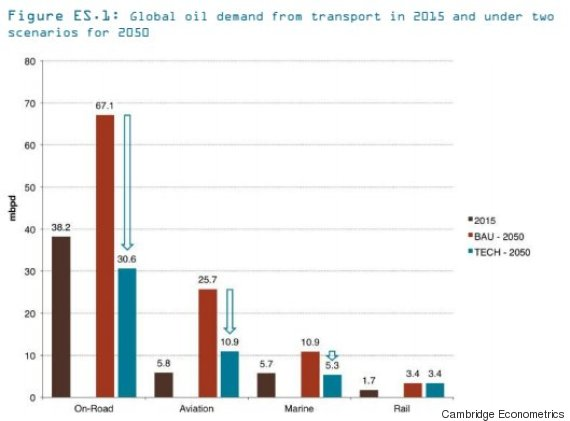 global oil demand