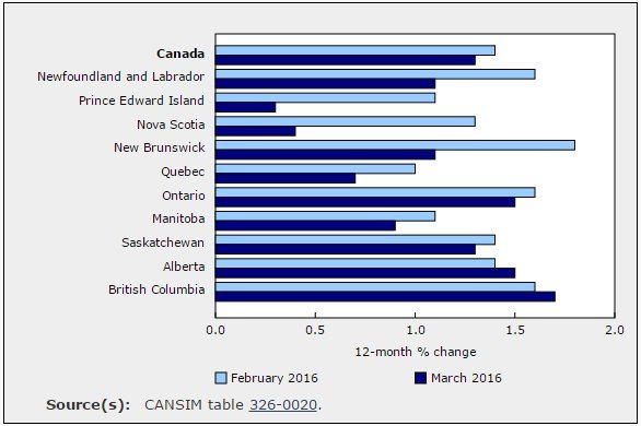 inflation canada by province