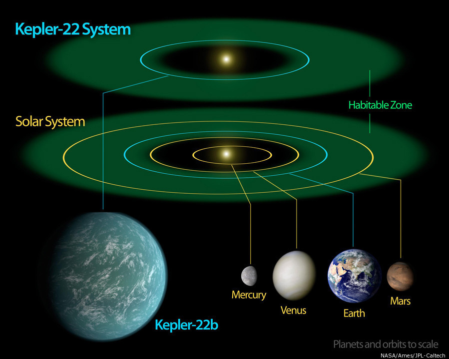 Kepler-22b: New Planet With Earth-Like Characteristics ...