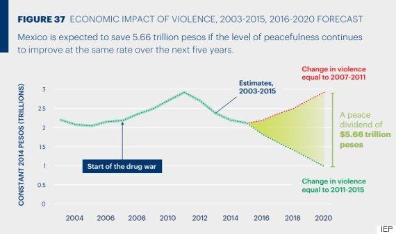 economic violence forecast