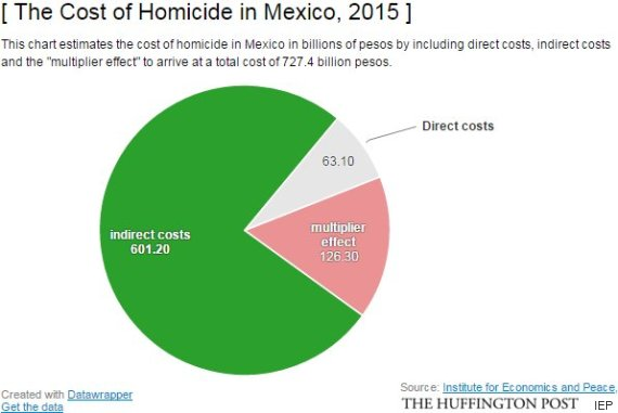 mexico homicide cost