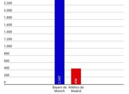 El gráfico que te hará sentir todavía más orgulloso de tu Atleti