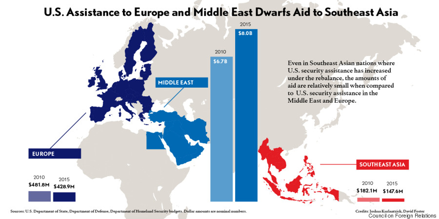 us assistance europe middle east