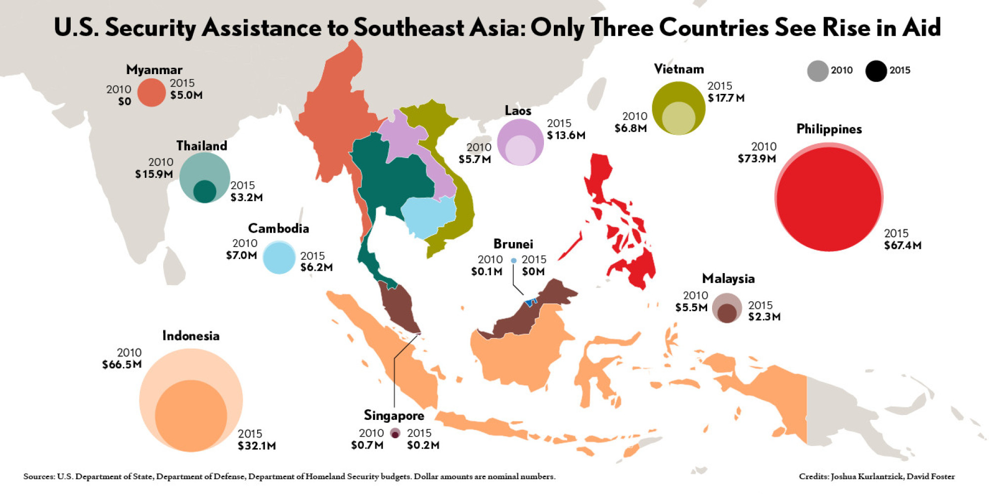 America S Pivot To Asia Actually Led To Drop In Security Assistance For Southeast Asia Huffpost