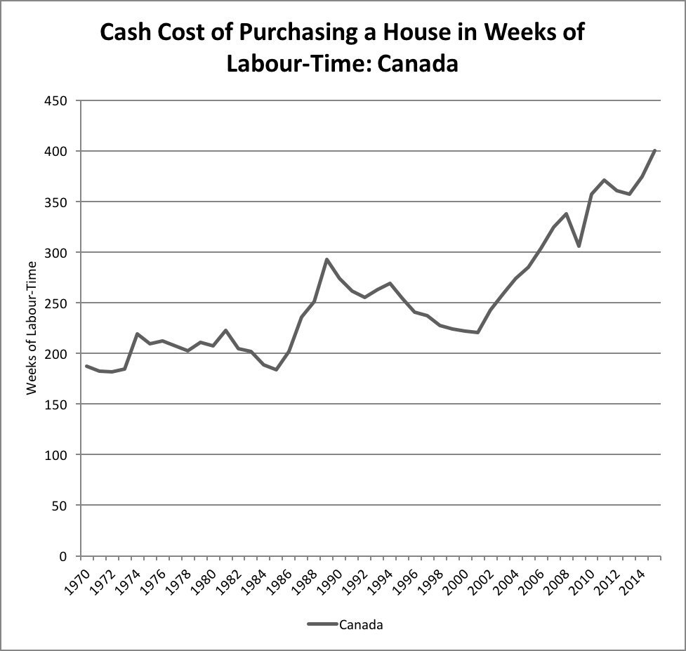 housing cash costs canada