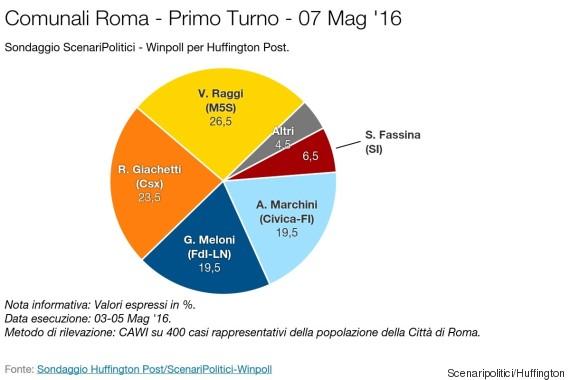 Il sondaggio di Pagnoncelli su Roma: Raggi avanti