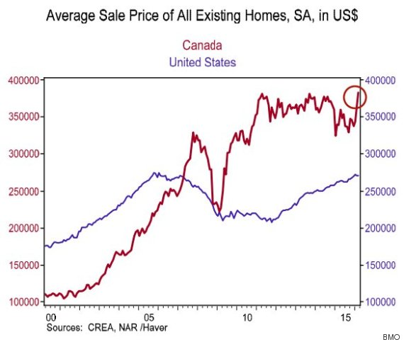 home price gap