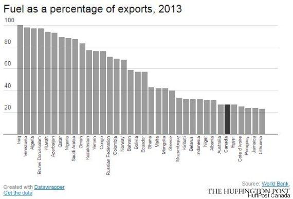 fuel exports