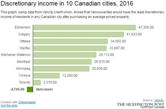 discretionary income canada