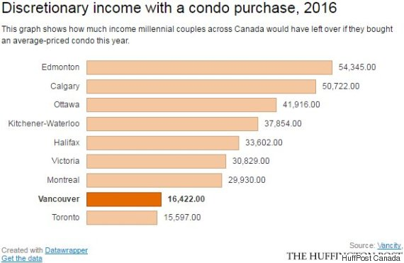 discretionary income condo