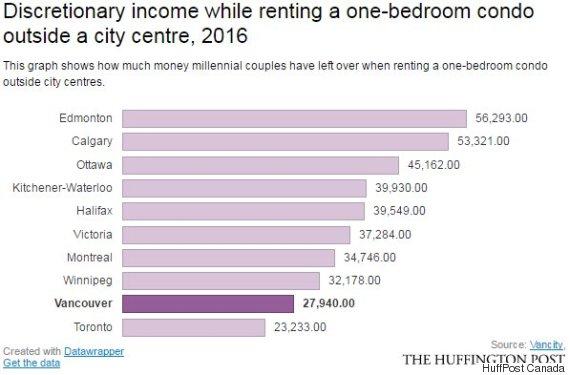 vancouver millennila housing