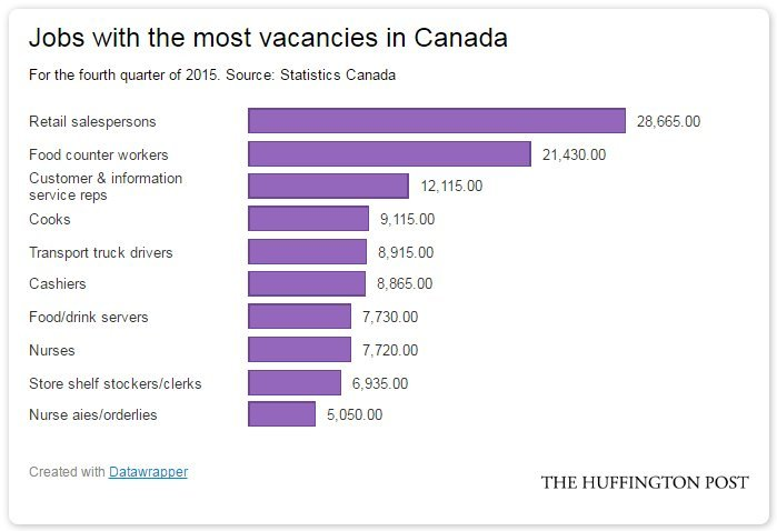 Canada's In-Demand Jobs Are Mostly Low-Paid, StatsCan Finds