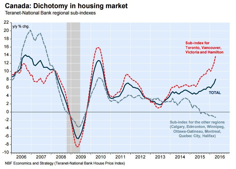 house price divergence