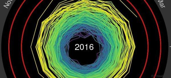 Cette spirale infernale symbolise parfaitement la hausse des températures