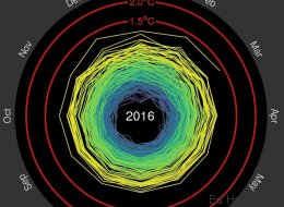 Ce GIF illustre parfaitement la hausse des températures