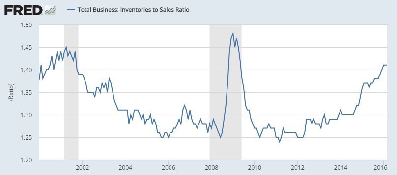 inventories to sales ratio