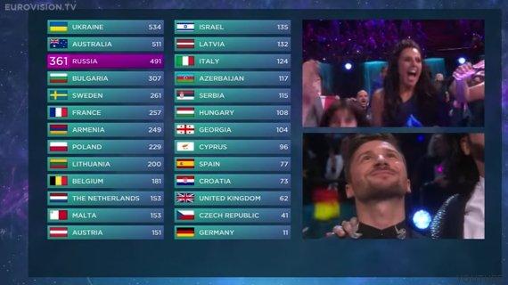 puntos eurovision 2016