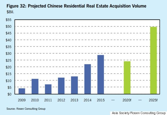 chinese residential real estate