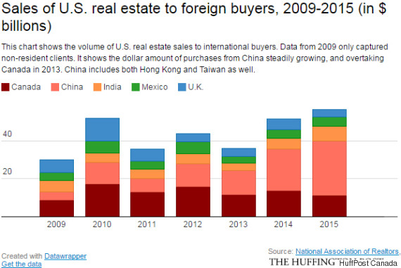 real estate foreign buyers