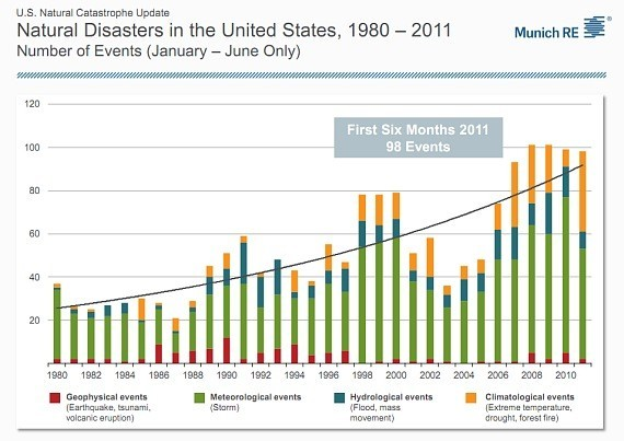 relationship between global warming and natural disasters