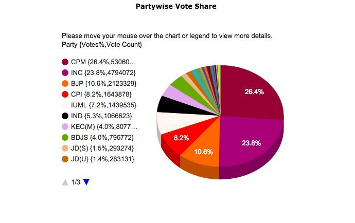 kerala vote share