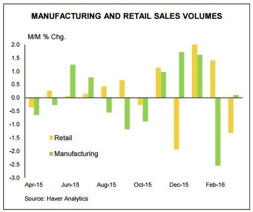 manufacturing retail canada