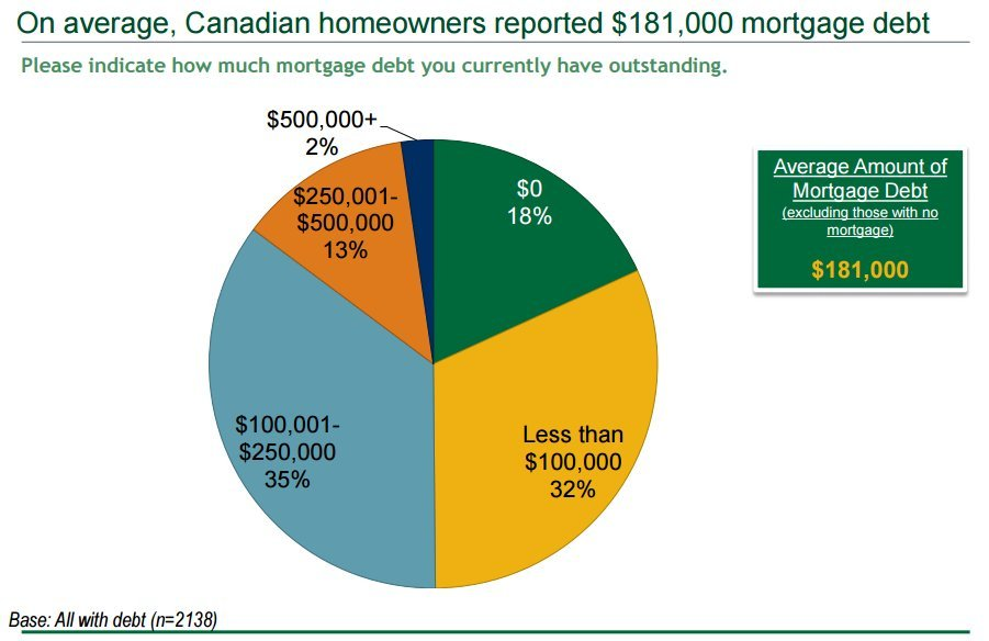 manulife mortgage chart