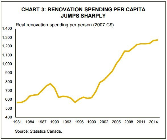 home renovation spending