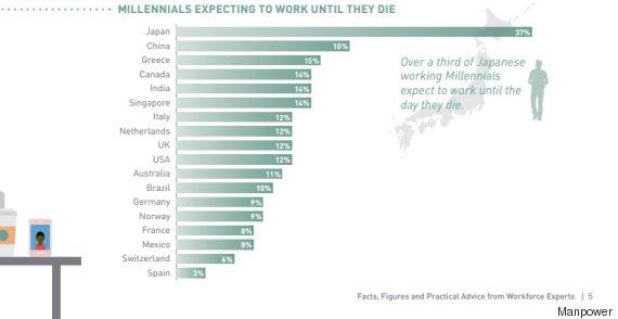 millennial die