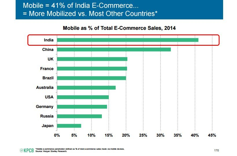 indian ecommerce