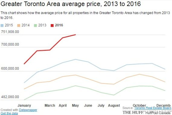 toronto average price