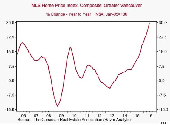 vancouver home price index
