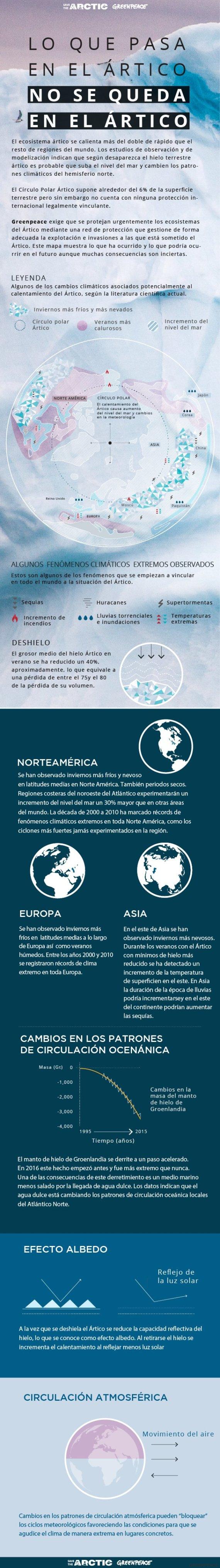 artico infografia