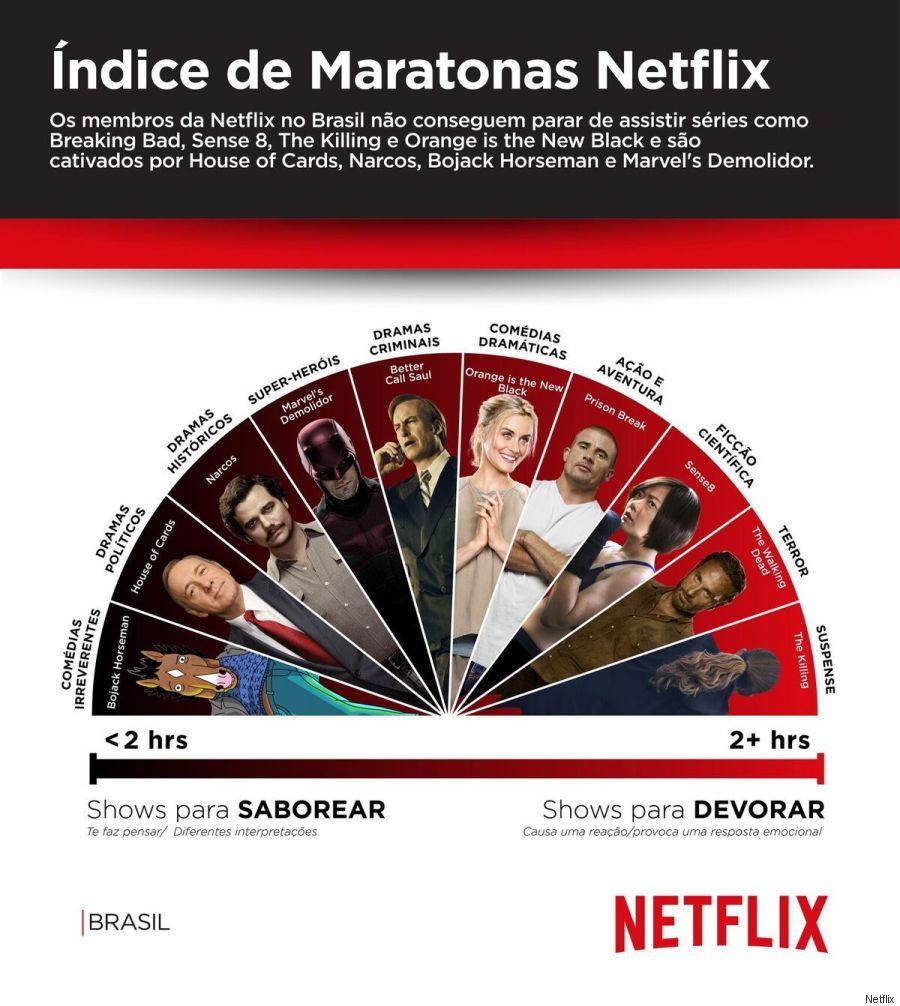 gráfico netflix brasil