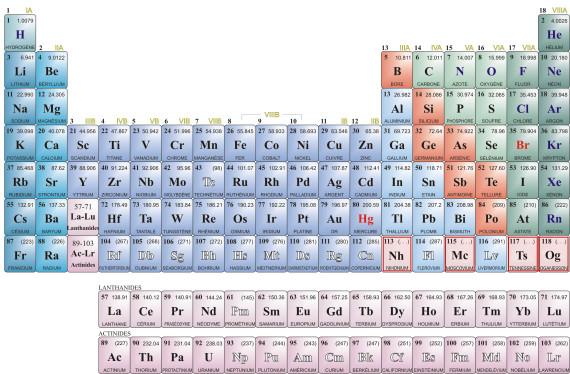tableau mendeleiev bac chimie