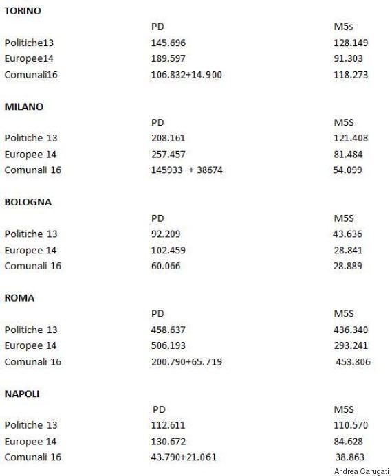 Elezioni amministrative Italia, le grandi città al ballottaggio
