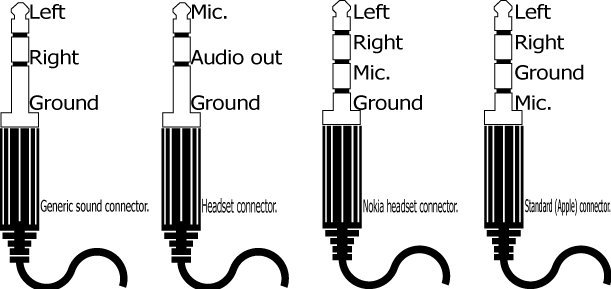 Microphone Wiring Diagrams 1 4 Quot Plug To Xlr furthermore 3 5 Mm Audio Jack Wiring Diagram likewise 5mm Stereo Jack Wiring Diagram 2 further Xlr 3 Pin Wiring Diagram additionally Gagne Sagem Myx5 Pinout. on xlr female connector