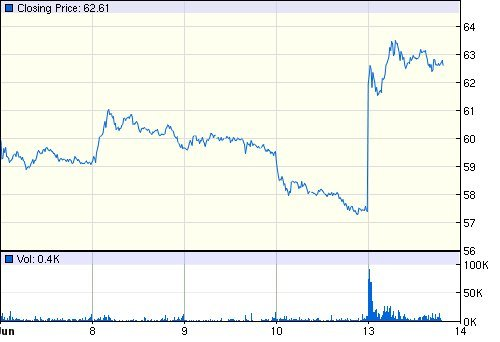 sturm ruger share price