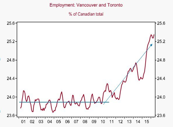 toronto vancouver jobs chart